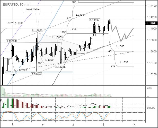Fig.1 EURUSD, timeframe horário. Fonte: tradingview