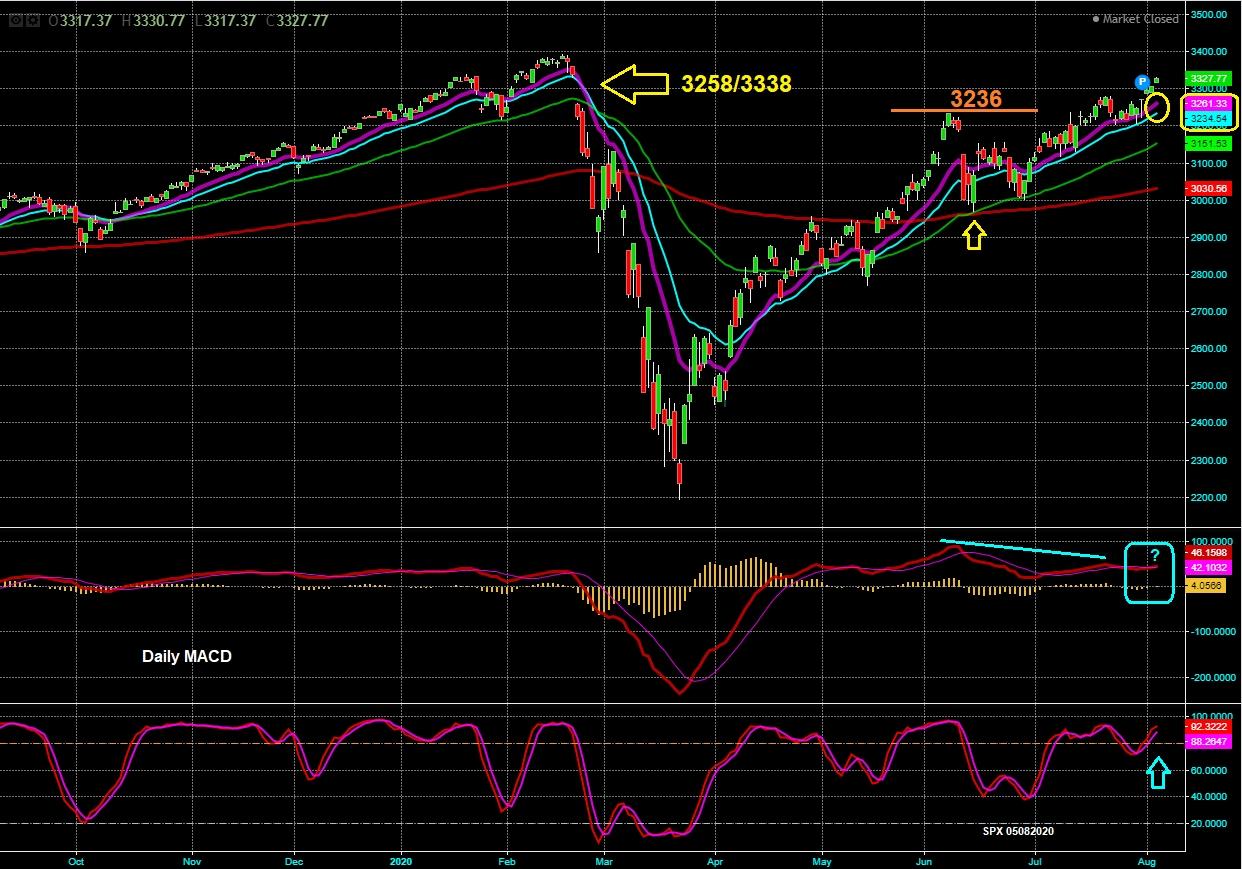 S&P - Gráfico Diário
