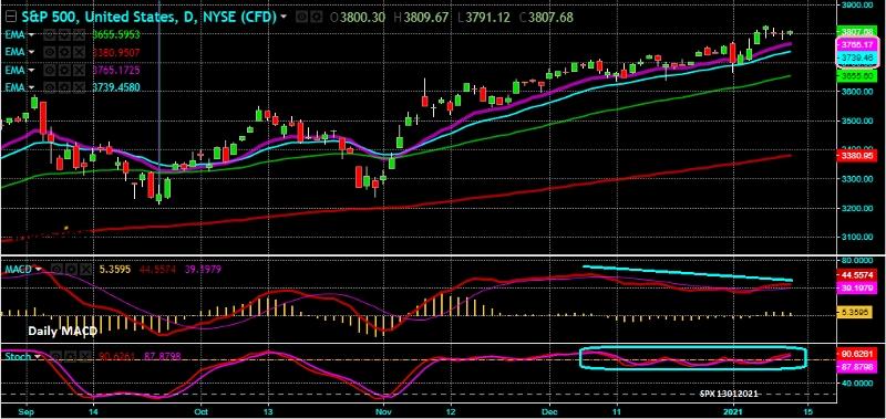 S&P 500 - Gráfico diário