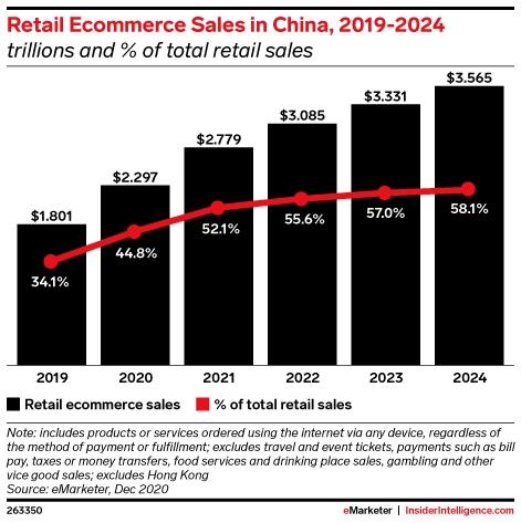 vendas a retalho na china