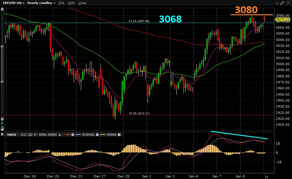 Índice Eurostoxx50 - Gráfico 1 hora