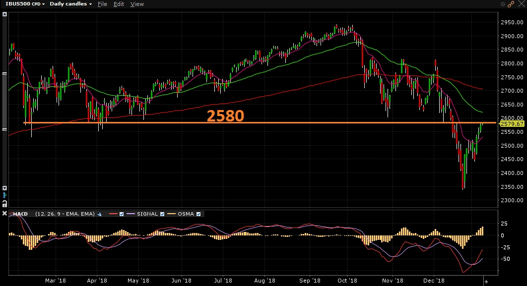 Índice S&P500 - Gráfico diário