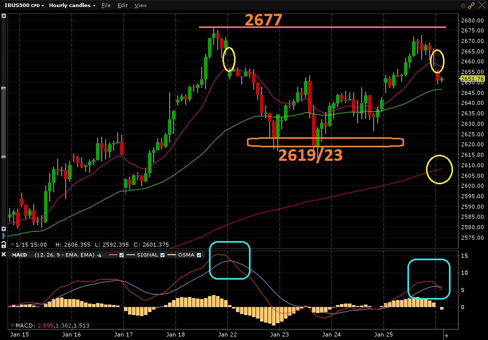 S&P500 - Gráfico 1 hora