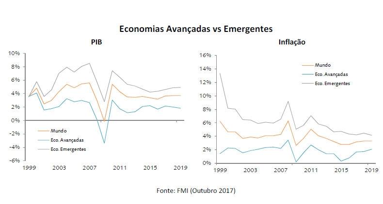 Economias Avançadas vs Emergentes