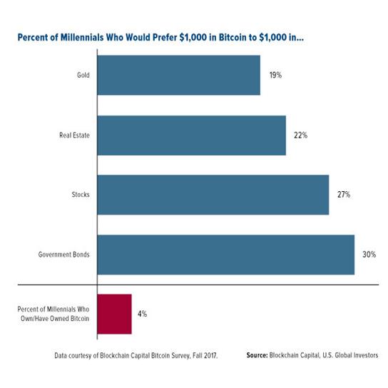 Percent of Millennials