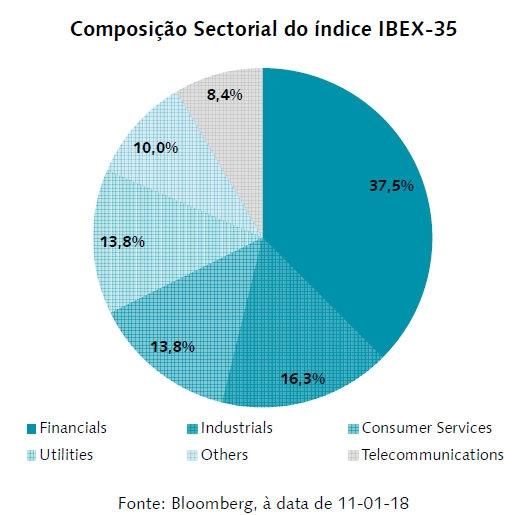 Composição Sectorial do índice IBEX-35