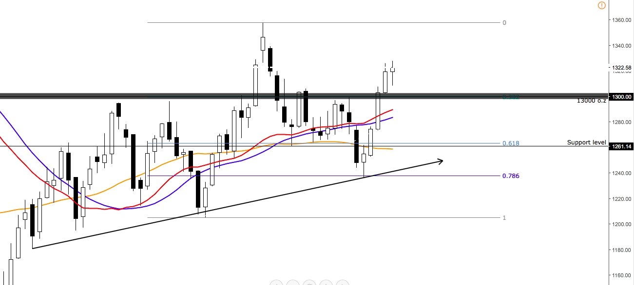 Ouro Gráfico XAU/USD