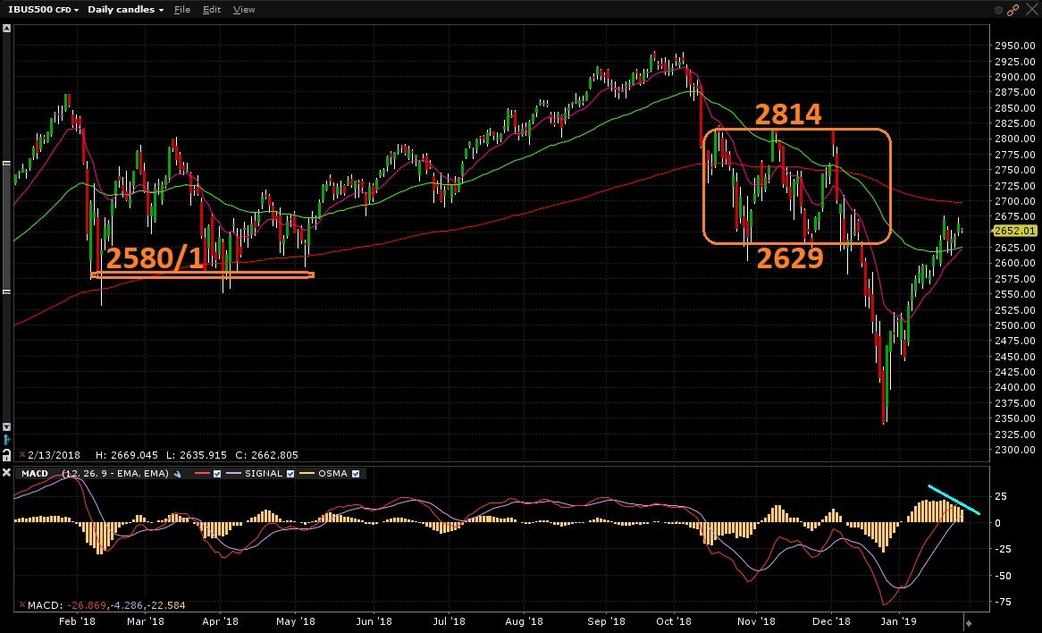 S&P500 - Gráfico diário