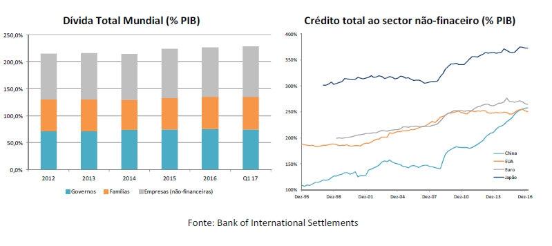 Dívida Total Mundial e Crédito total ao sector não-financeiro
