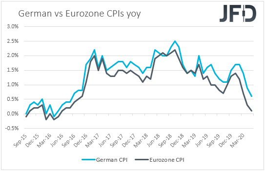 German vs Eurozone CPIs inflation