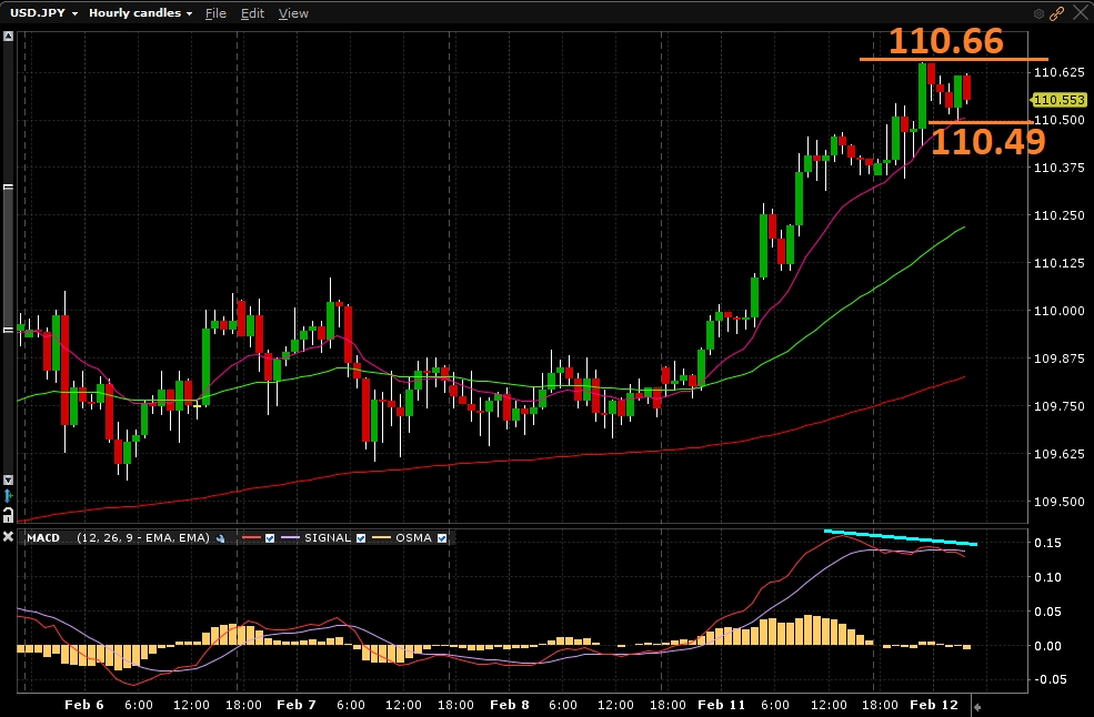 USD/JPY - Gráfico 1 hora