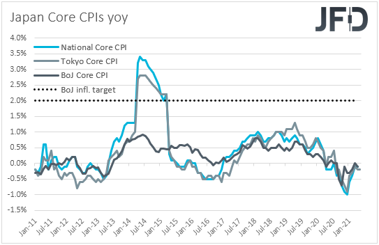Japan core CPIs inflation