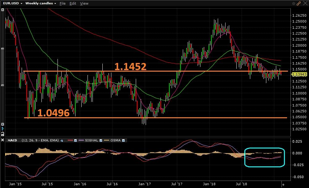 EUR/USD - Gráfico Semanal