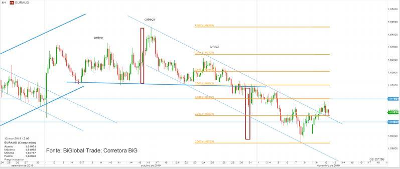 EUR/AUD poderá ser influenciado pela decisão de taxas de juro da NZ