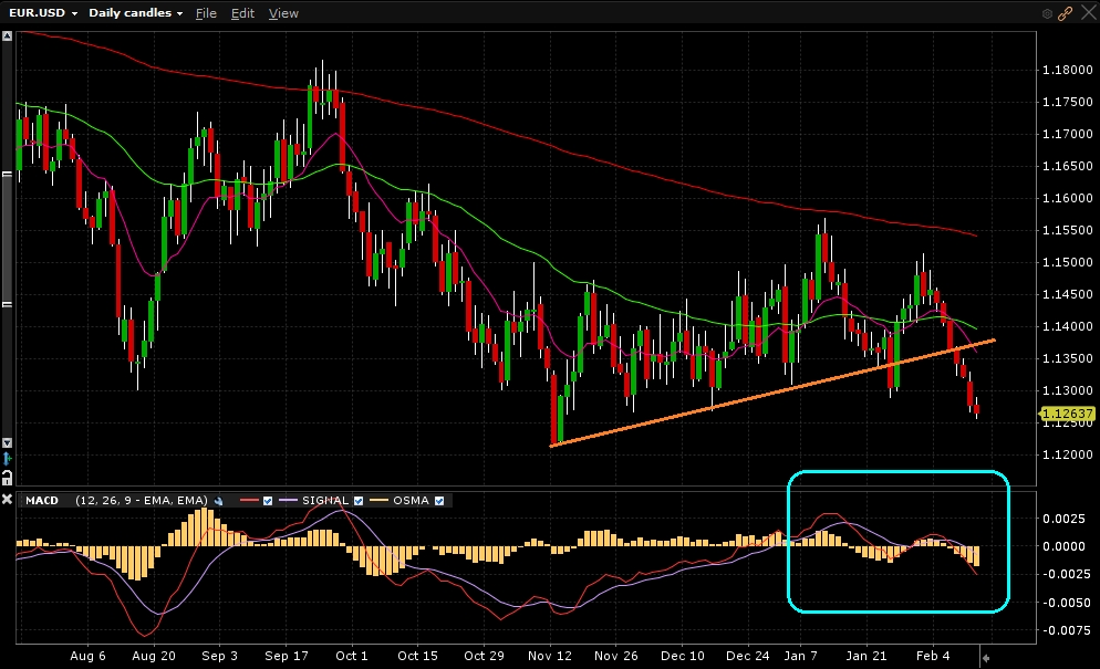 EUR/USD - Gráfico diário