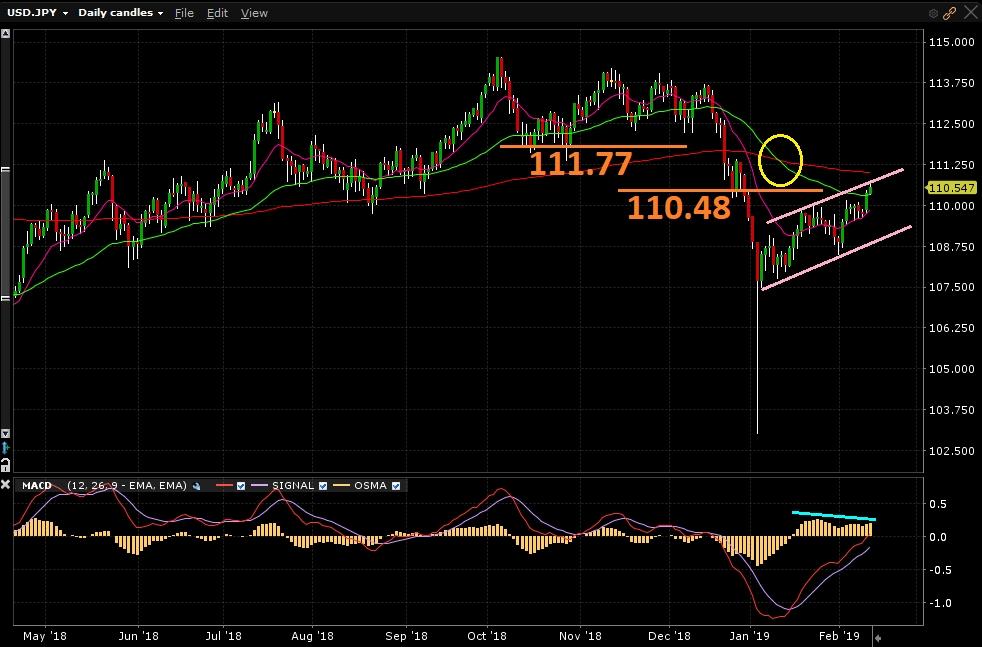 USD/JPY - Gráfico diário